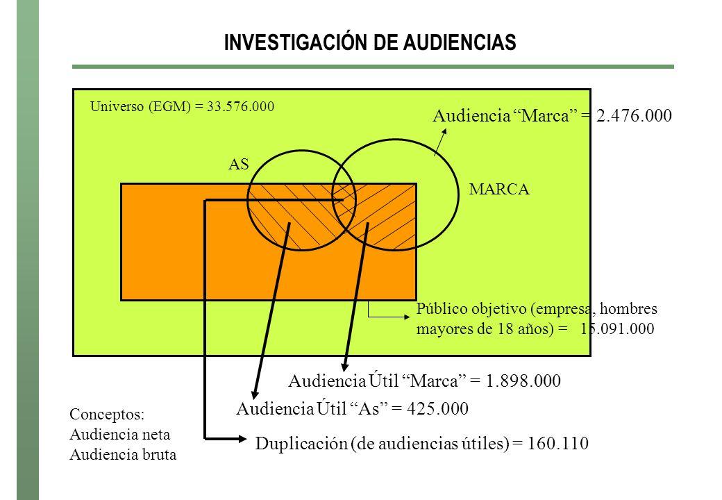 INVESTIGACIÓN DE AUDIENCIAS Universo (EGM) = 33.576.000 Audiencia Marca = 2.476.000 Público objetivo (empresa, hombres mayores de 18 años) = 15.091.000 Audiencia Útil Marca = 1.898.000 MARCA AS Audiencia Útil As = 425.000 Duplicación (de audiencias útiles) = 160.110 Conceptos: Audiencia neta Audiencia bruta