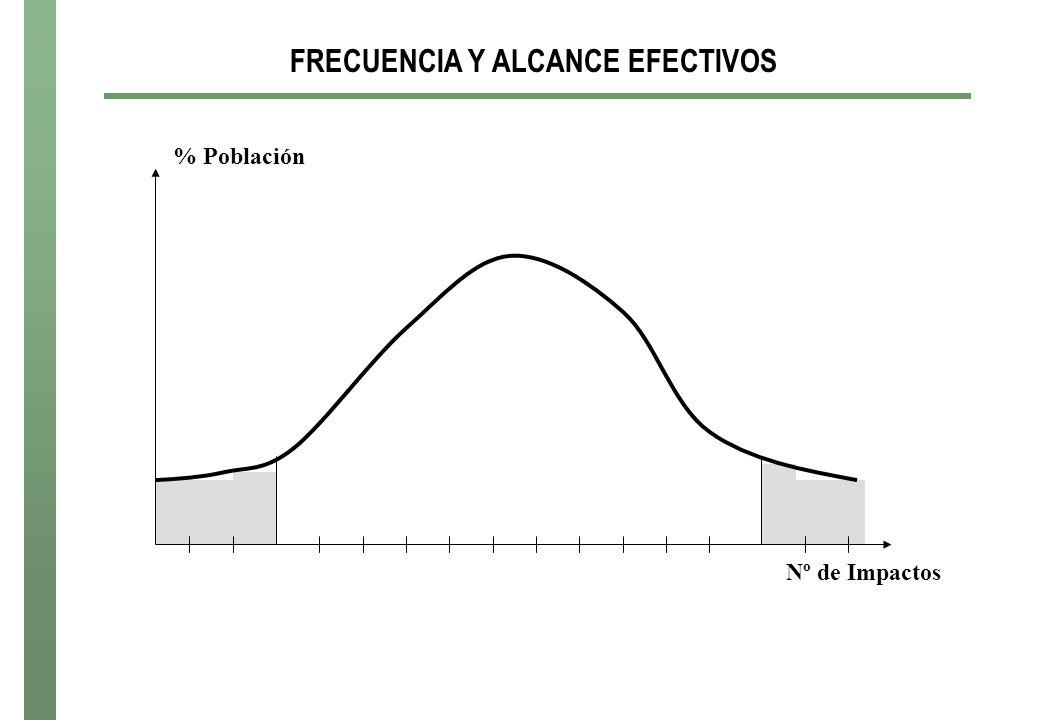 FRECUENCIA Y ALCANCE EFECTIVOS Nº de Impactos % Población