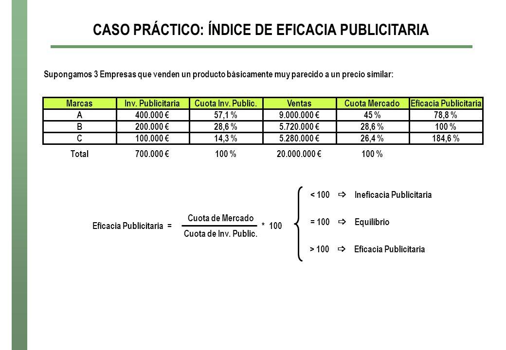 CASO PRÁCTICO: ÍNDICE DE EFICACIA PUBLICITARIA Supongamos 3 Empresas que venden un producto básicamente muy parecido a un precio similar: Eficacia Publicitaria = Cuota de Mercado Cuota de Inv.