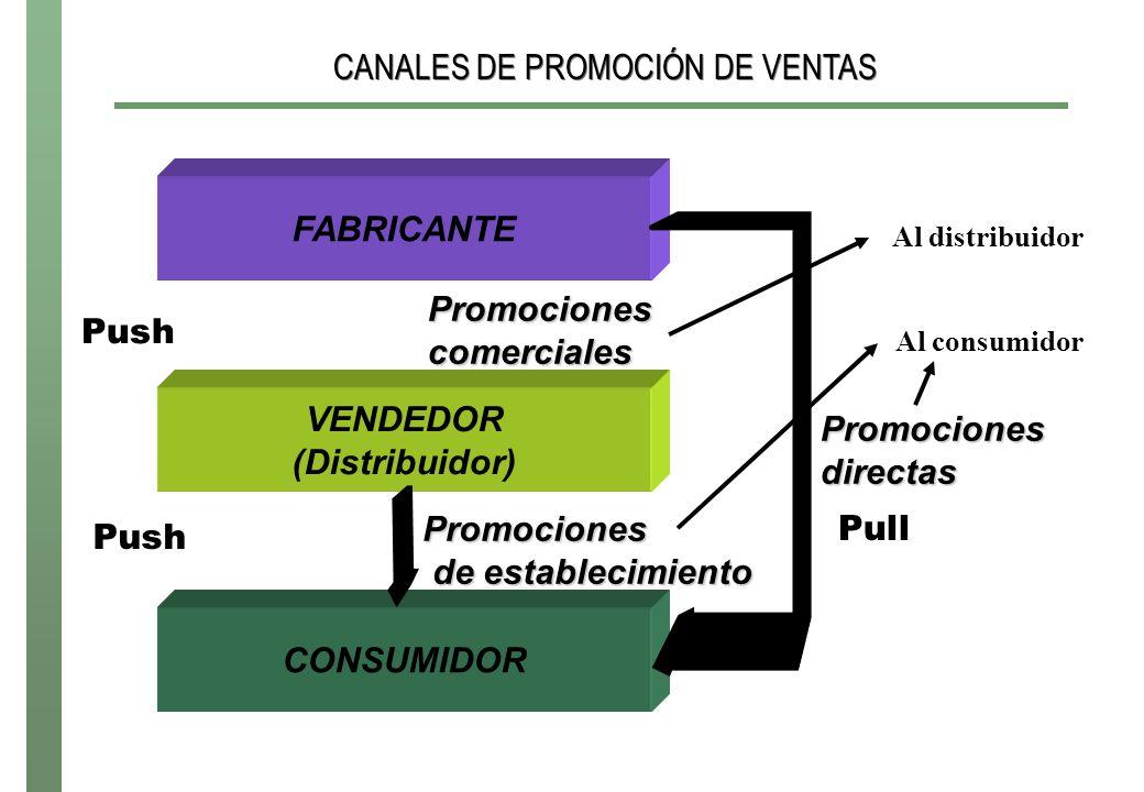 CANALES DE PROMOCIÓN DE VENTAS FABRICANTE VENDEDOR (Distribuidor) Promociones comerciales Push Pull CONSUMIDOR Promociones de establecimiento Al distribuidor Al consumidor Promociones directas