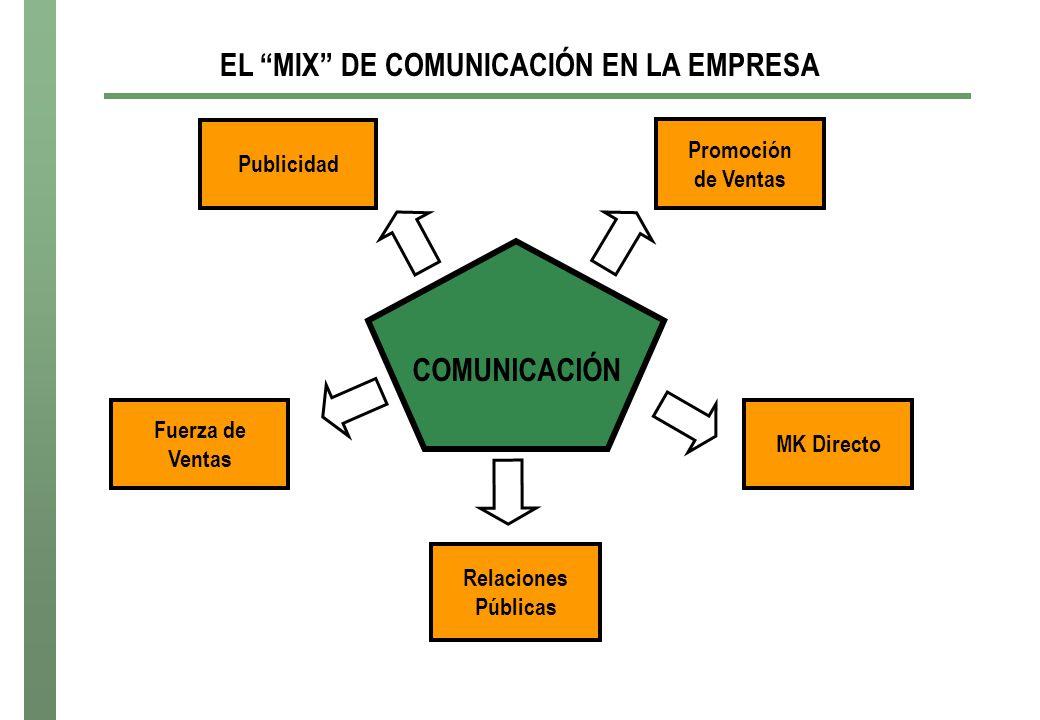 EL MIX DE COMUNICACIÓN EN LA EMPRESA COMUNICACIÓN MK Directo Promoción de Ventas Publicidad Fuerza de Ventas Relaciones Públicas