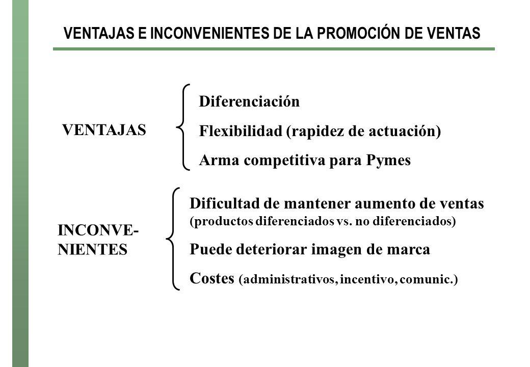 VENTAJAS E INCONVENIENTES DE LA PROMOCIÓN DE VENTAS Diferenciación Flexibilidad (rapidez de actuación) Arma competitiva para Pymes VENTAJAS Dificultad de mantener aumento de ventas (productos diferenciados vs.