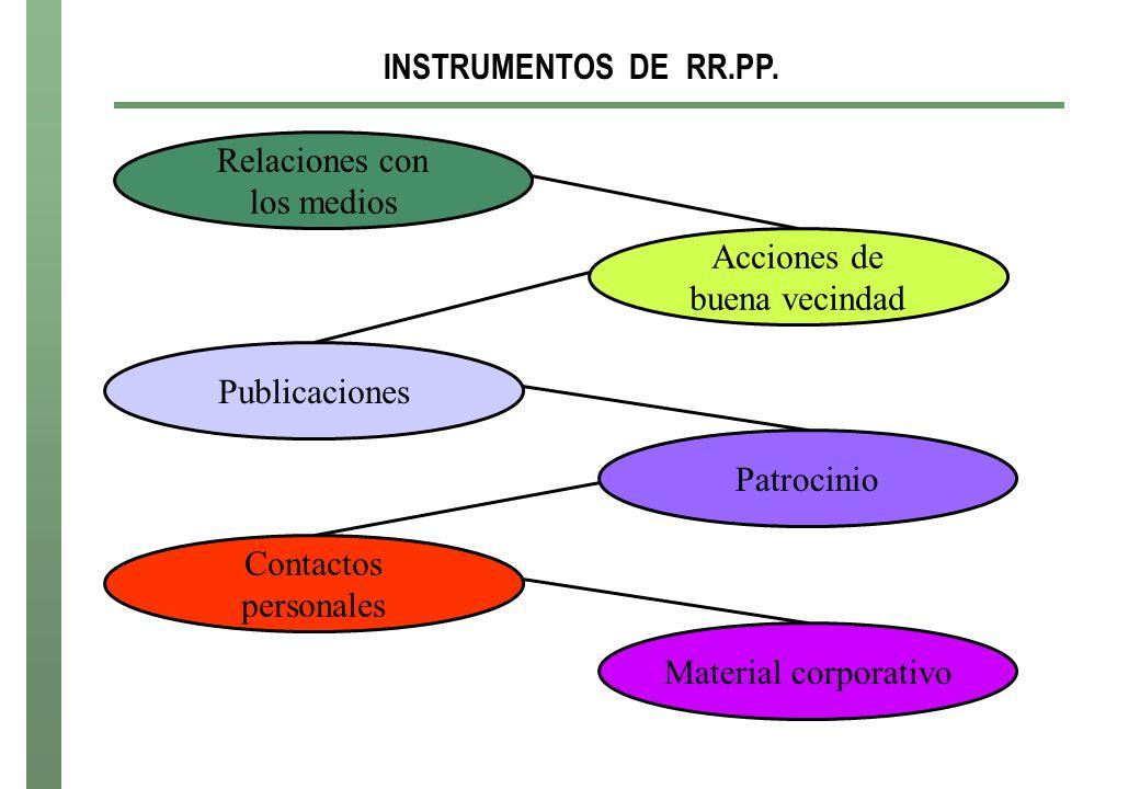 INSTRUMENTOS DE RR.PP. Relaciones con los medios Acciones de buena vecindad Publicaciones Patrocinio Contactos personales Material corporativo