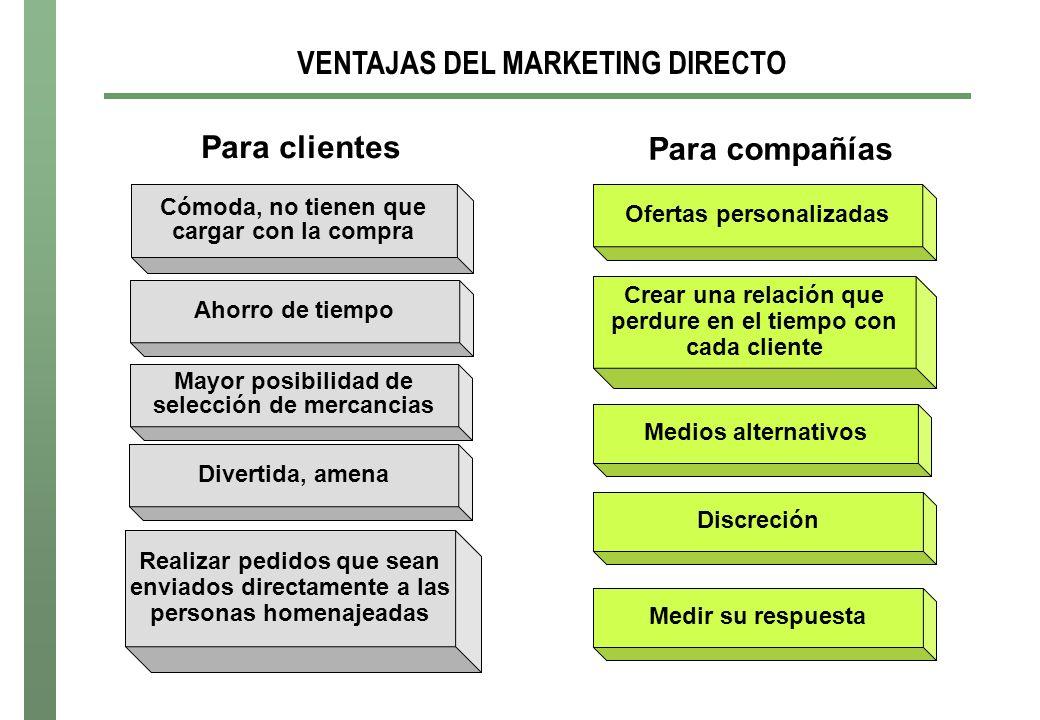 VENTAJAS DEL MARKETING DIRECTO Para compañías Ofertas personalizadas Crear una relación que perdure en el tiempo con cada cliente Medios alternativos