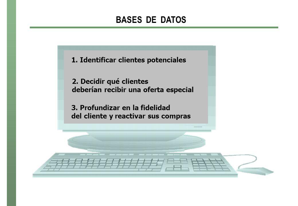 BASES DE DATOS 1.Identificar clientes potenciales 2.