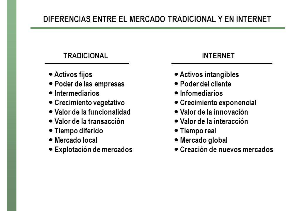 DIFERENCIAS ENTRE EL MERCADO TRADICIONAL Y EN INTERNET Activos fijos Poder de las empresas Intermediarios Crecimiento vegetativo Valor de la funcional