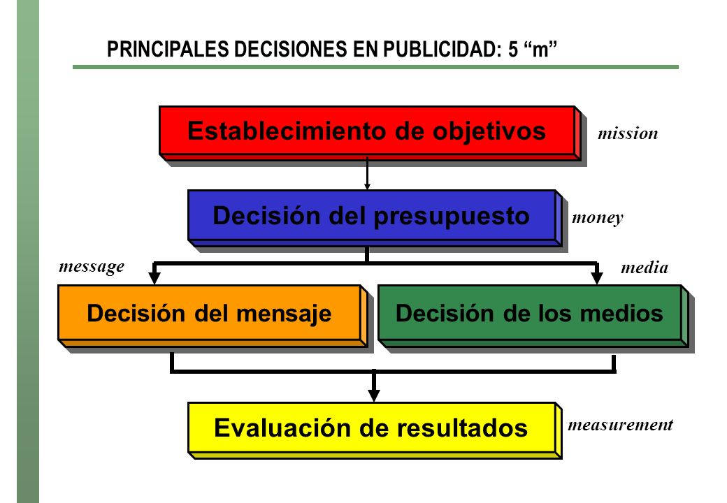 Establecimiento de objetivos mission Decisión del presupuesto money Decisión del mensaje Decisión de los medios message media Evaluación de resultados measurement PRINCIPALES DECISIONES EN PUBLICIDAD: 5 m
