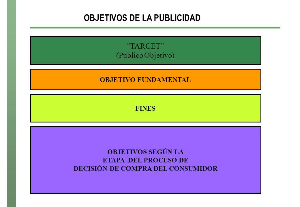 OBJETIVOS DE LA PUBLICIDAD TARGET (Público Objetivo) FINES OBJETIVO FUNDAMENTAL OBJETIVOS SEGÚN LA ETAPA DEL PROCESO DE DECISIÓN DE COMPRA DEL CONSUMI