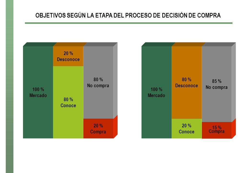 OBJETIVOS SEGÚN LA ETAPA DEL PROCESO DE DECISIÓN DE COMPRA 100 % Mercado 80 % Conoce 20 % Desconoce 20 % Compra 80 % No compra 100 % Mercado 20 % Cono