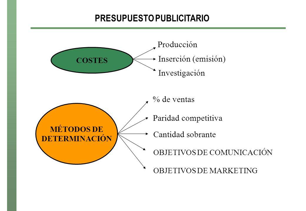 PRESUPUESTO PUBLICITARIO COSTES Producción Inserción (emisión) Investigación MÉTODOS DE DETERMINACIÓN % de ventas Paridad competitiva Cantidad sobrante OBJETIVOS DE COMUNICACIÓN OBJETIVOS DE MARKETING
