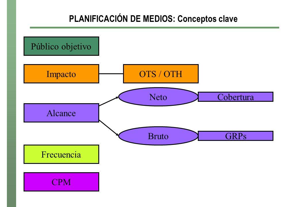PLANIFICACIÓN DE MEDIOS: Conceptos clave Público objetivo ImpactoOTS / OTH Alcance Neto Bruto GRPs Cobertura Frecuencia CPM