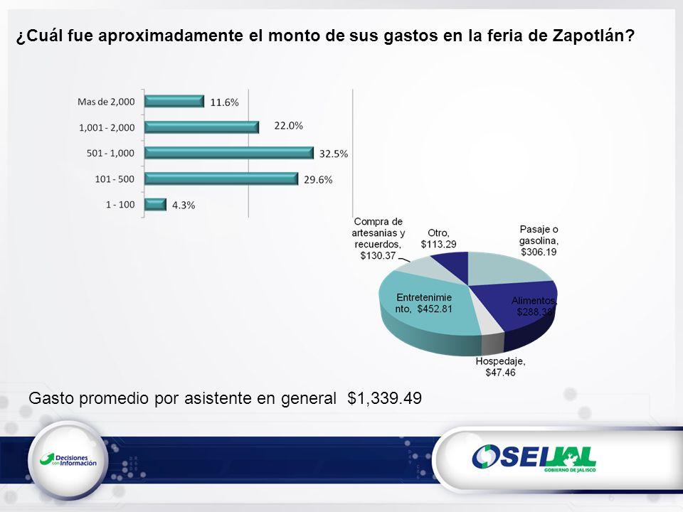 ¿Cuál fue aproximadamente el monto de sus gastos en la feria de Zapotlán.