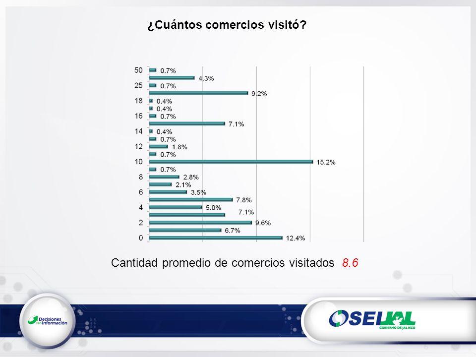 ¿Cuántos comercios visitó Cantidad promedio de comercios visitados 8.6