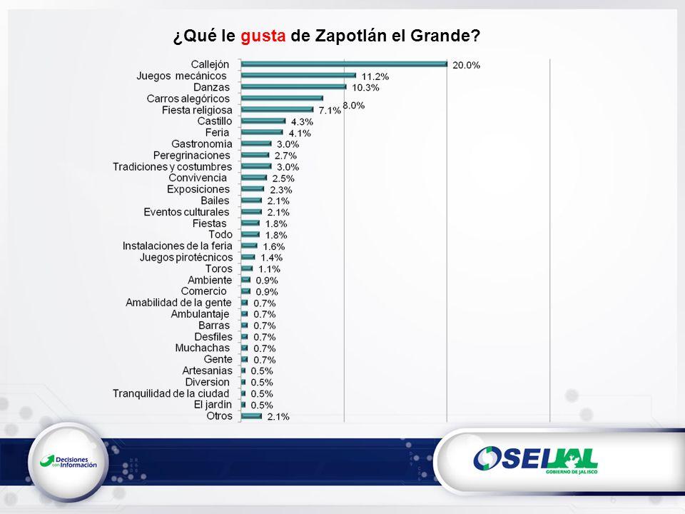 ¿Qué le gusta de Zapotlán el Grande