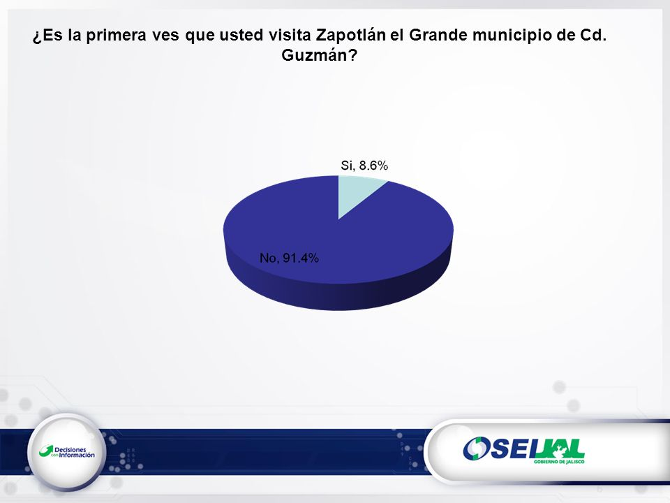 ¿Es la primera ves que usted visita Zapotlán el Grande municipio de Cd. Guzmán