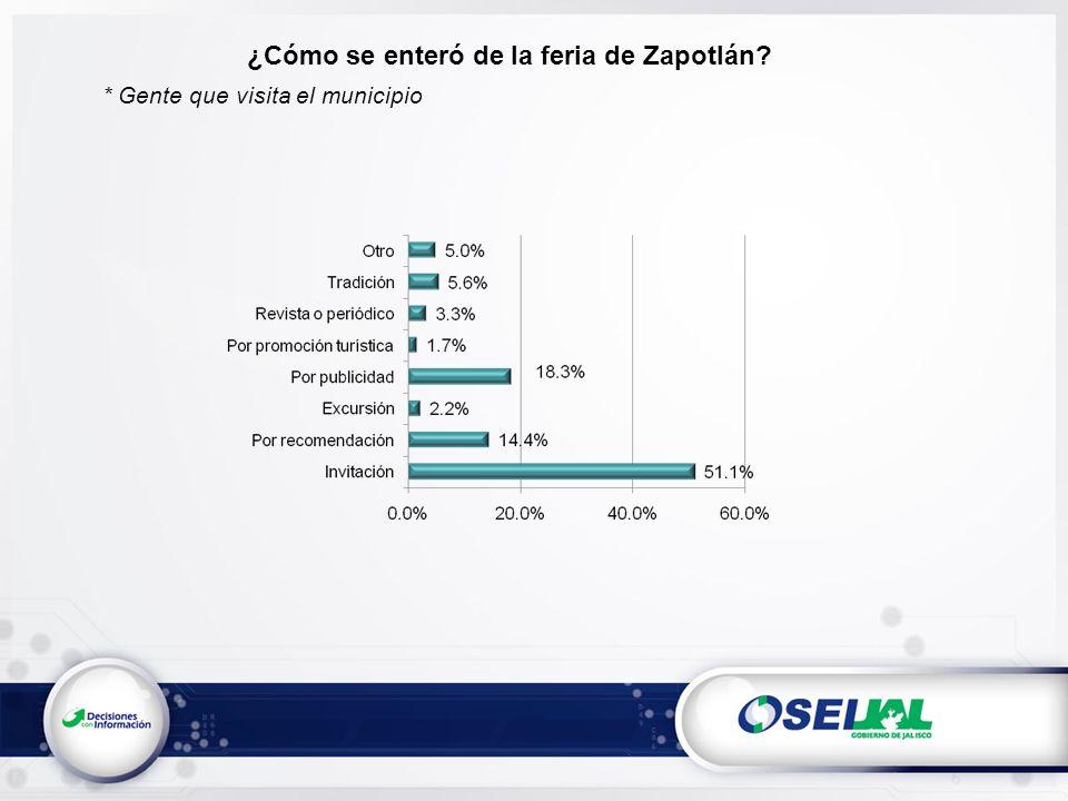 ¿Cómo se enteró de la feria de Zapotlán * Gente que visita el municipio