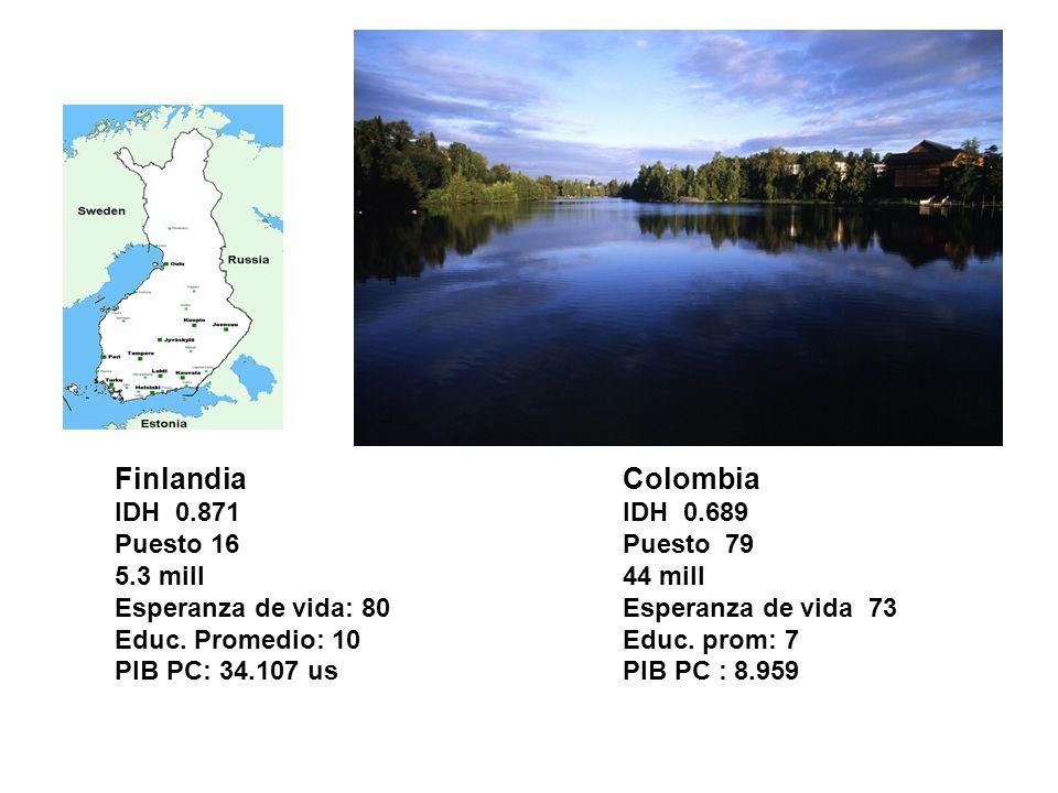 Finlandia IDH 0.871 Puesto 16 5.3 mill Esperanza de vida: 80 Educ. Promedio: 10 PIB PC: 34.107 us Colombia IDH 0.689 Puesto 79 44 mill Esperanza de vi