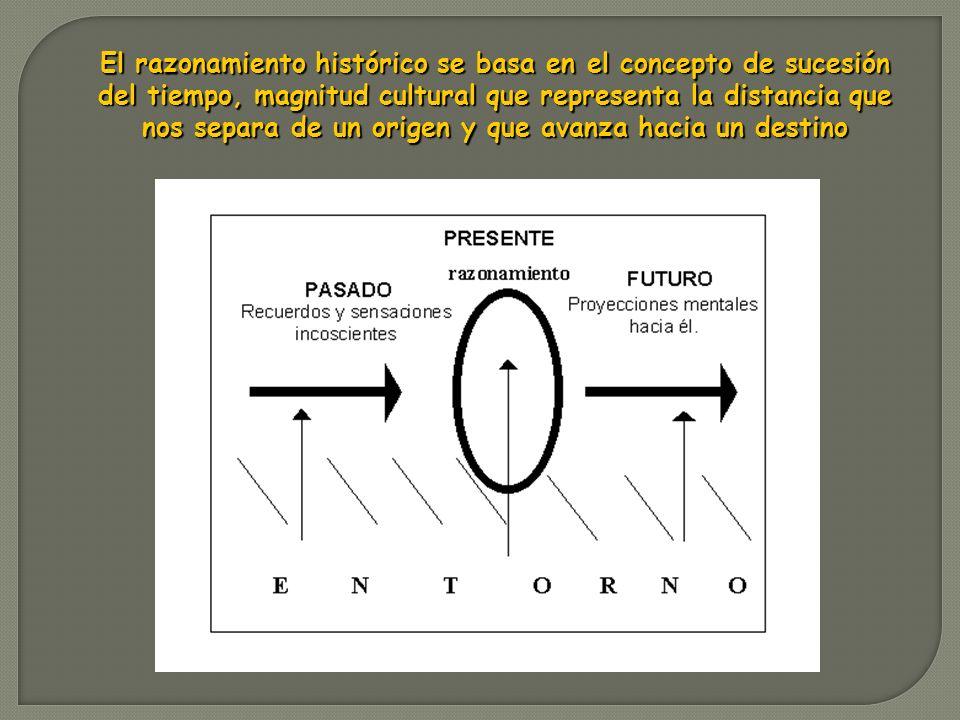 El razonamiento histórico se basa en el concepto de sucesión del tiempo, magnitud cultural que representa la distancia que nos separa de un origen y q