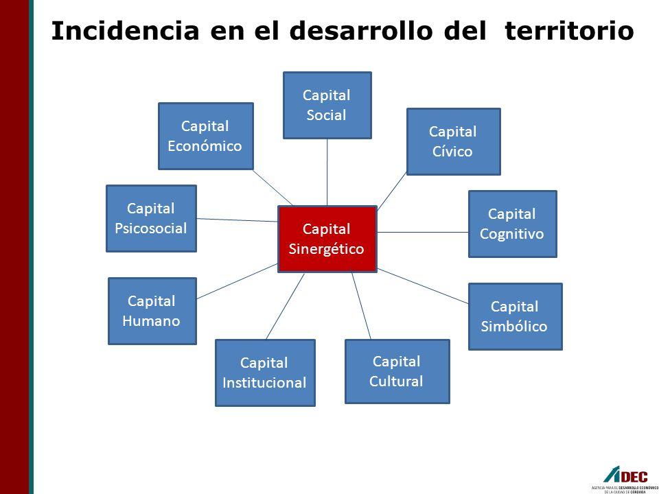 Capital Cognitivo Capital Simbólico Capital Cultural Capital Institucional Capital Psicosocial Capital Cívico Capital Social Capital Humano Capital Ec
