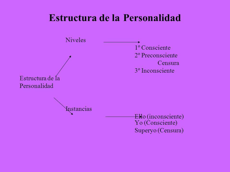 Estructura de la Personalidad Niveles 1º Consciente 2º Preconsciente Censura 3º Inconsciente Estructura de la Personalidad Instancias Ello (inconscien
