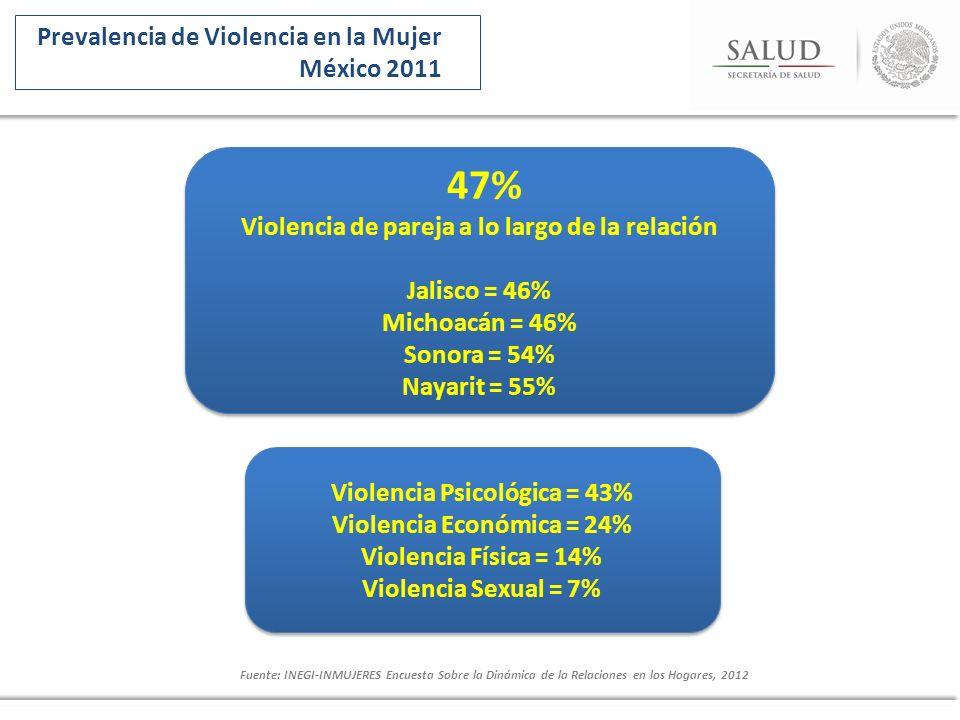 Prevalencia de Violencia en la Mujer México 2011 Fuente: INEGI-INMUJERES Encuesta Sobre la Dinámica de la Relaciones en los Hogares, 2012 47% Violenci