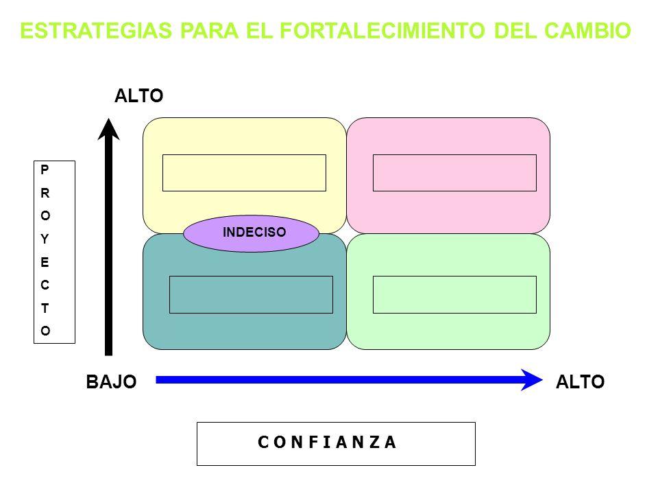 EL PROCESO DE MEJORA CONTINUA Calidad Ineficiente & Inconsciente Ineficiente & Consciente Eficiente & Consciente Eficiente & Inconsciente Tiempo