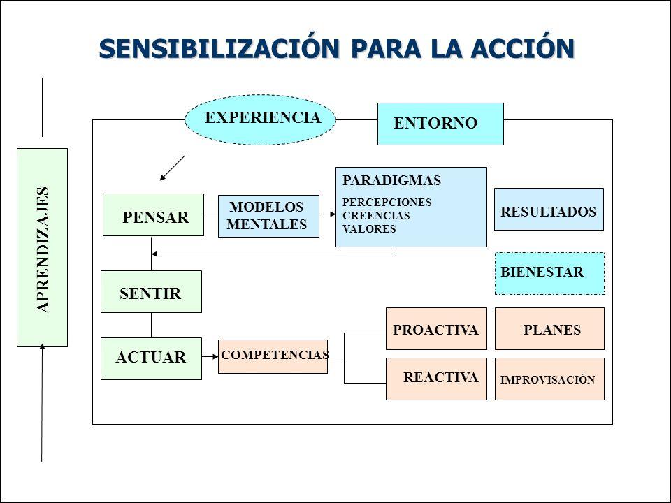 SENSIBILIZACIÓN PARA LA ACCIÓN EXPERIENCIA ENTORNO PENSAR MODELOS MENTALES PARADIGMAS PERCEPCIONES CREENCIAS VALORES RESULTADOS BIENESTAR PLANES IMPROVISACIÓN PROACTIVA REACTIVA COMPETENCIAS ACTUAR SENTIR APRENDIZAJES
