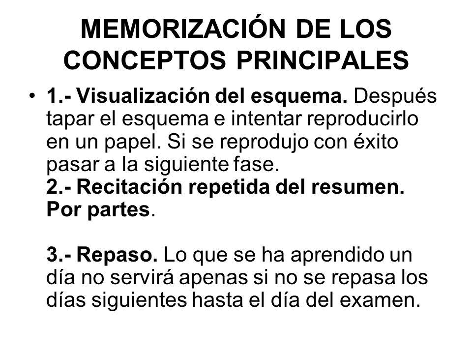 MEMORIZACIÓN DE LOS CONCEPTOS PRINCIPALES 1.- Visualización del esquema. Después tapar el esquema e intentar reproducirlo en un papel. Si se reprodujo