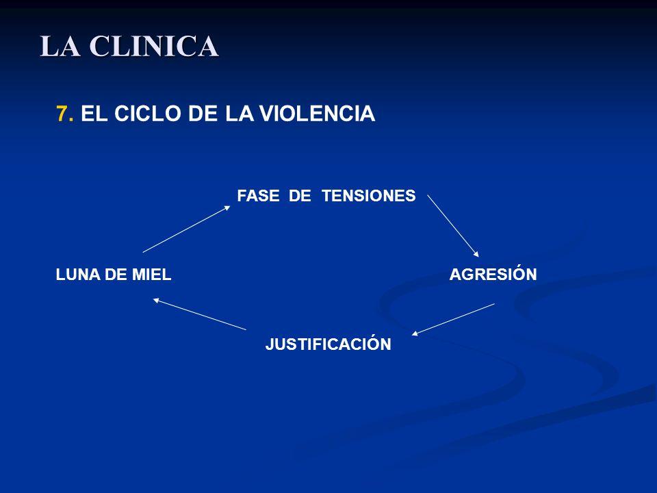 LA CLINICA 7.EL CICLO DE LA VIOLENCIA FASE DE TENSIONES LUNA DE MIEL AGRESIÓN JUSTIFICACIÓN
