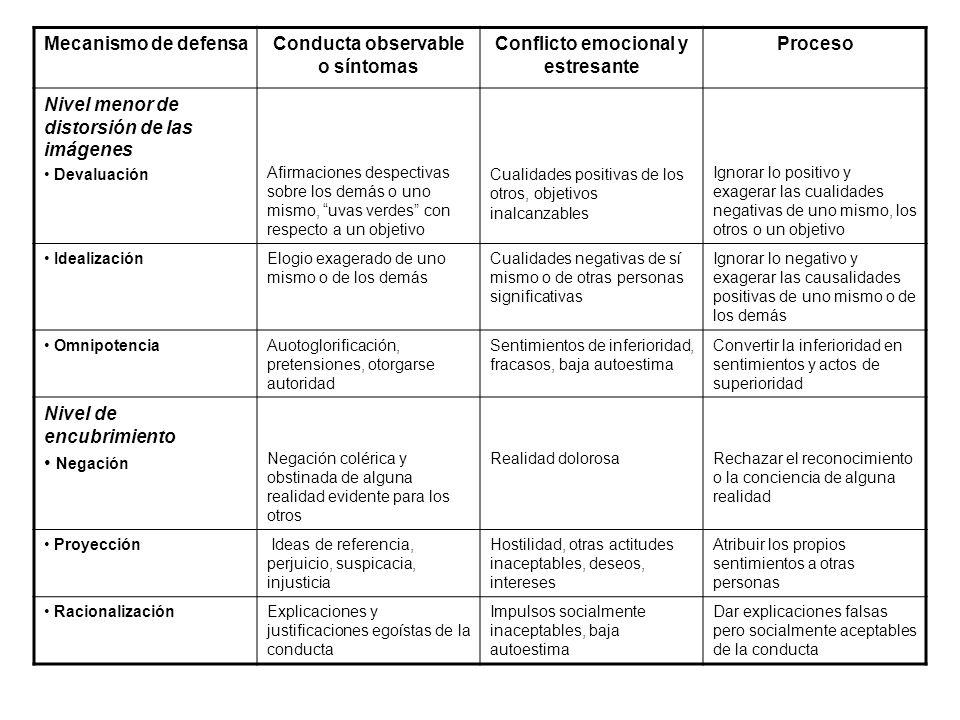 Mecanismo de defensaConducta observable o síntomas Conflicto emocional y estresante Proceso Nivel menor de distorsión de las imágenes Devaluación Afir