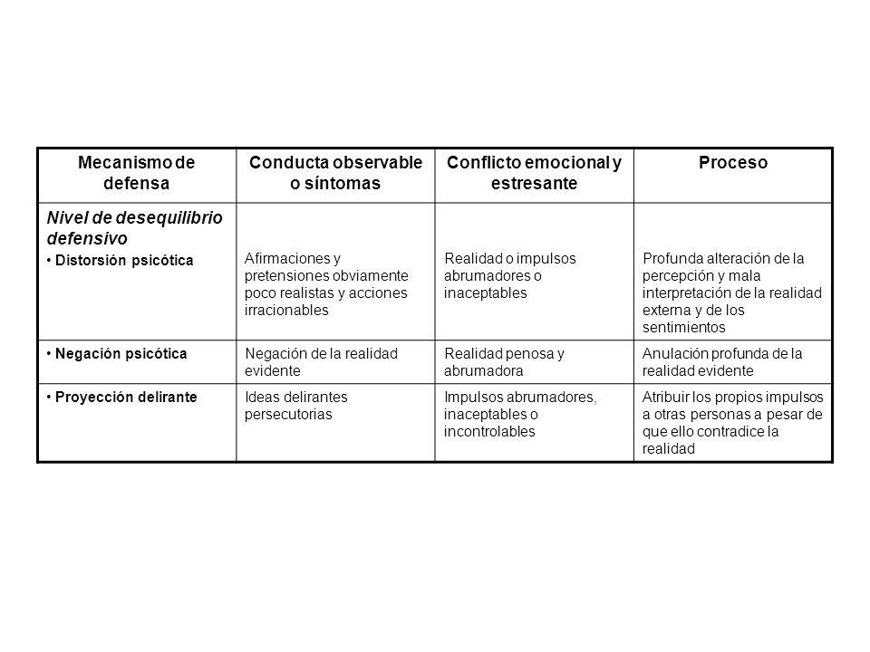 Mecanismo de defensa Conducta observable o síntomas Conflicto emocional y estresante Proceso Nivel de desequilibrio defensivo Distorsión psicótica Afi