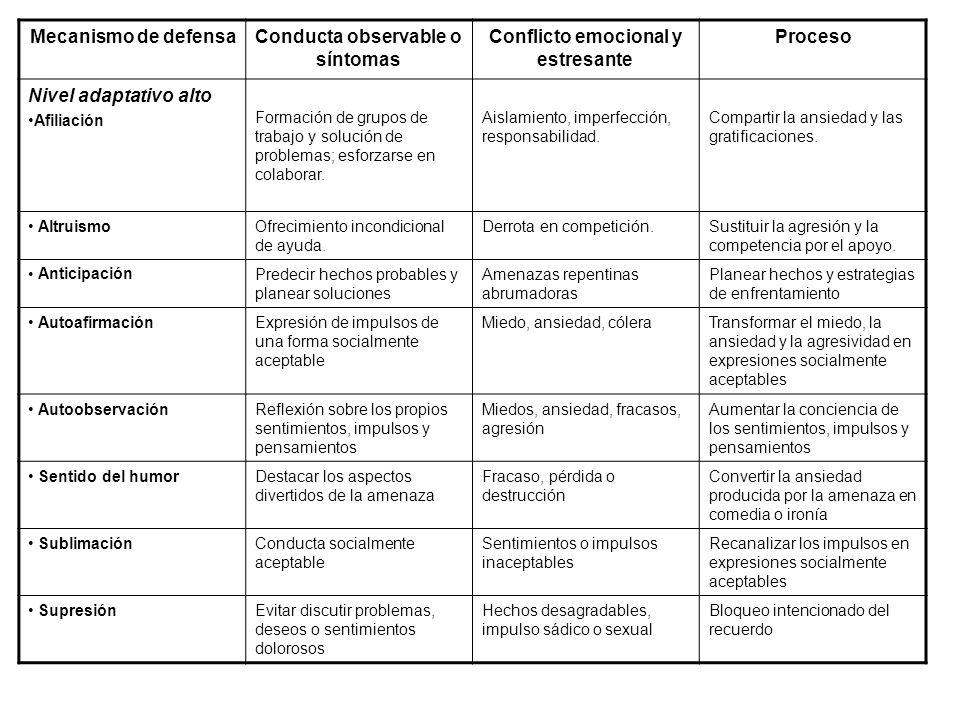 Mecanismo de defensaConducta observable o síntomas Conflicto emocional y estresante Proceso Nivel adaptativo alto Afiliación Formación de grupos de tr