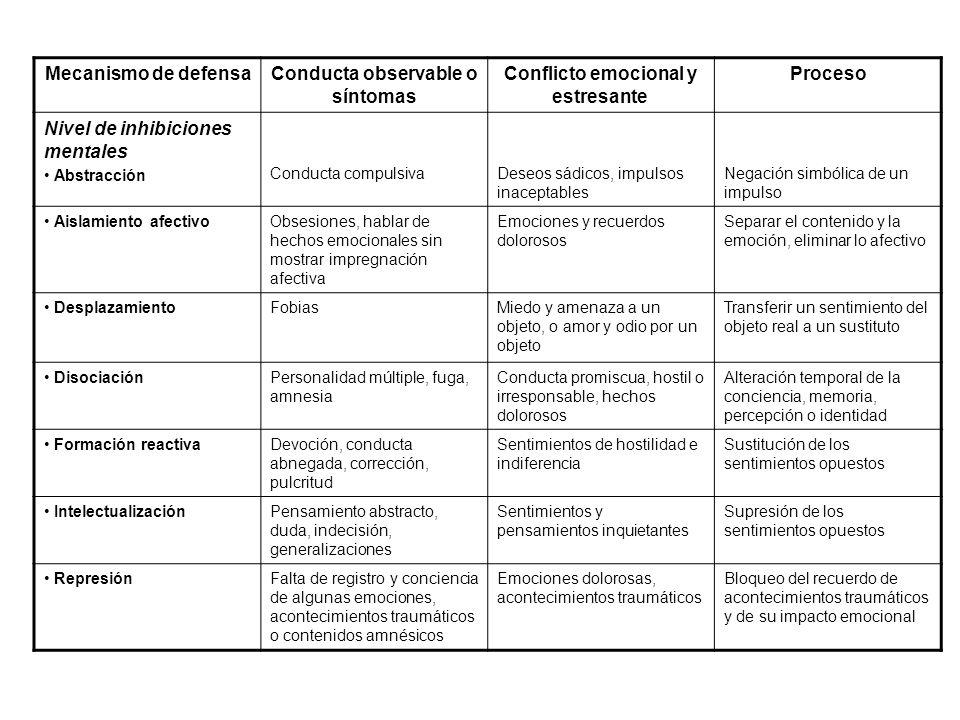 Mecanismo de defensaConducta observable o síntomas Conflicto emocional y estresante Proceso Nivel de inhibiciones mentales Abstracción Conducta compul