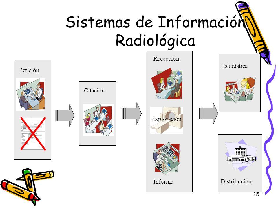 15 Sistemas de Información Radiológica Petición Citación Estadística Distribución Recepción Exploración Informe