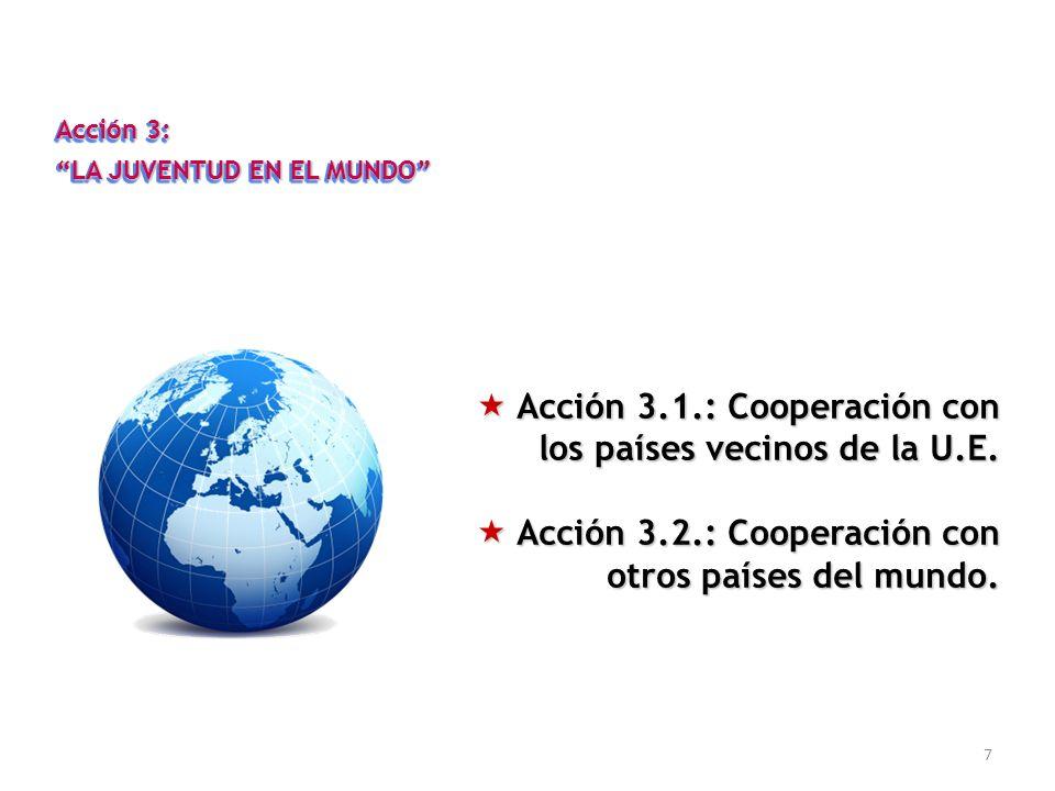 7 Acción 3: LA JUVENTUD EN EL MUNDO Acción 3: LA JUVENTUD EN EL MUNDO Acción 3.1.: Cooperación con Acción 3.1.: Cooperación con los países vecinos de la U.E.
