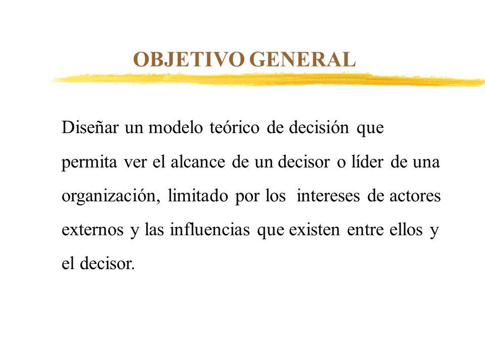 OBJETIVO GENERAL Diseñar un modelo teórico de decisión que permita ver el alcance de un decisor o líder de una organización, limitado por los interese
