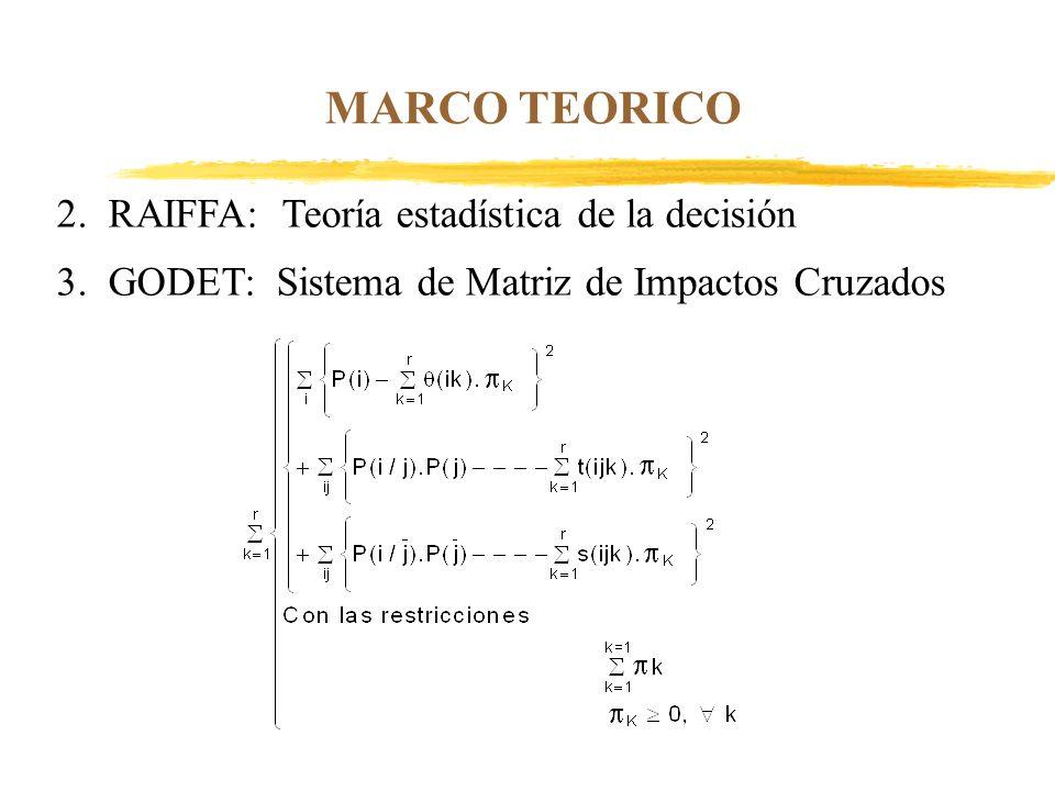 MARCO TEORICO 2. RAIFFA: Teoría estadística de la decisión 3. GODET: Sistema de Matriz de Impactos Cruzados