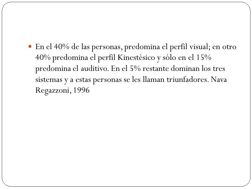En el 40% de las personas, predomina el perfil visual; en otro 40% predomina el perfil Kinestésico y sólo en el 15% predomina el auditivo. En el 5% re