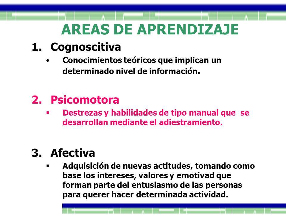 AREAS DE APRENDIZAJE 1.Cognoscitiva Conocimientos teóricos que implican un determinado nivel de información. 2.Psicomotora Destrezas y habilidades de