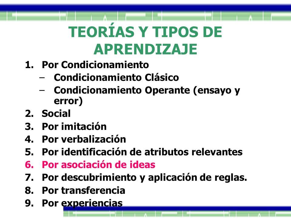 1.Por Condicionamiento –Condicionamiento Clásico –Condicionamiento Operante (ensayo y error) 2.Social 3.Por imitación 4.Por verbalización 5.Por identi