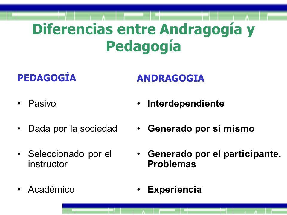 PEDAGOGÍA Pasivo Dada por la sociedad Seleccionado por el instructor Académico ANDRAGOGIA Interdependiente Generado por sí mismo Generado por el parti