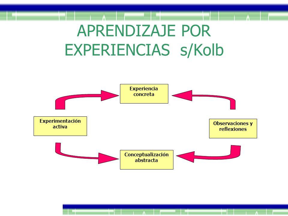 APRENDIZAJE POR EXPERIENCIAS s/Kolb Experiencia concreta Observaciones y reflexiones Conceptualización abstracta Experimentación activa