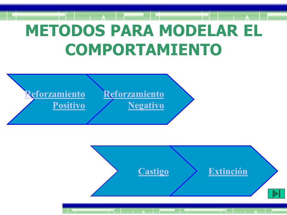 METODOS PARA MODELAR EL COMPORTAMIENTO Reforzamiento Positivo Reforzamiento Negativo CastigoExtinción