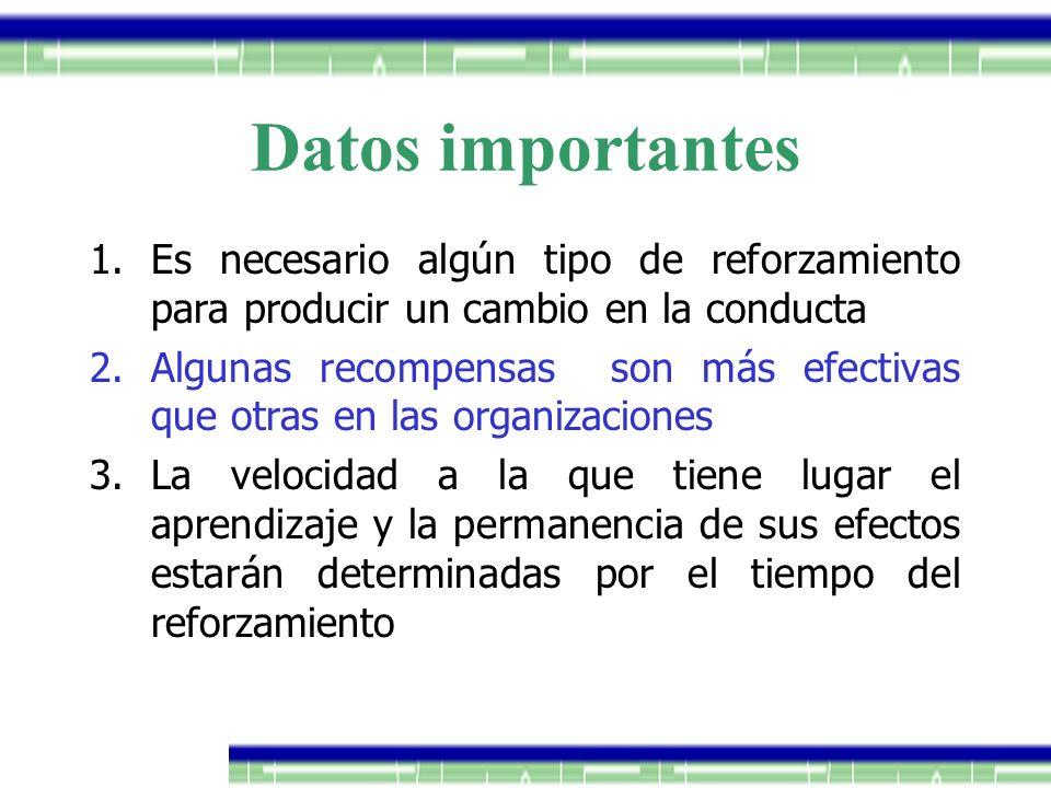 Datos importantes 1.Es necesario algún tipo de reforzamiento para producir un cambio en la conducta 2.Algunas recompensas son más efectivas que otras