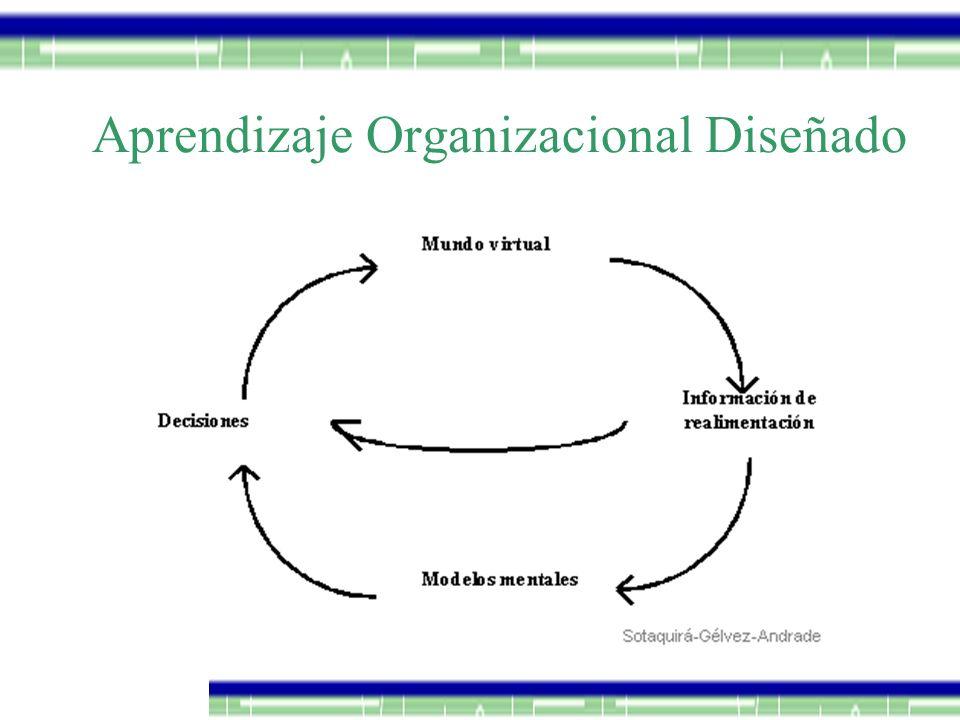 Aprendizaje Organizacional Diseñado