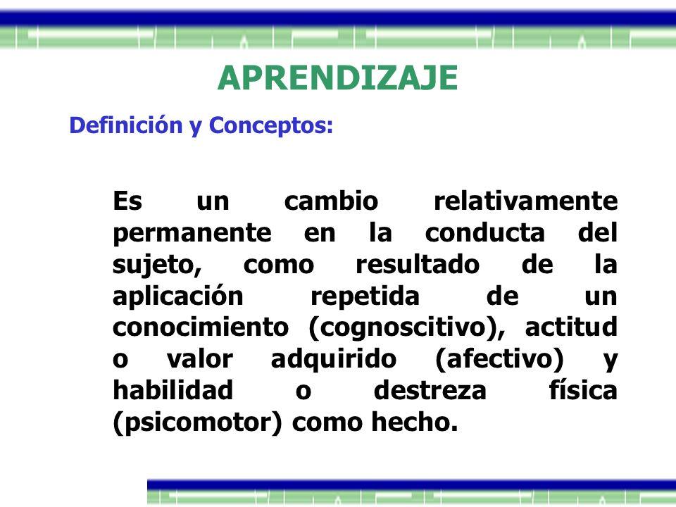 APRENDIZAJE Es un cambio relativamente permanente en la conducta del sujeto, como resultado de la aplicación repetida de un conocimiento (cognoscitivo