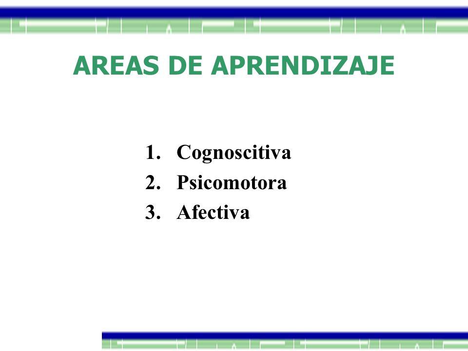 AREAS DE APRENDIZAJE 1.Cognoscitiva 2.Psicomotora 3.Afectiva