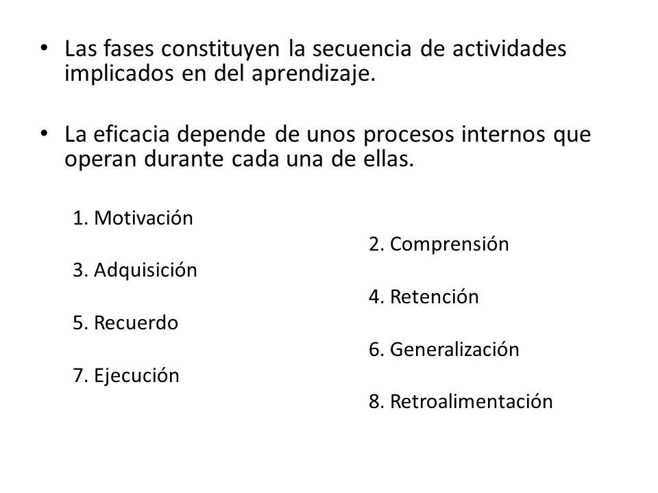 Las fases constituyen la secuencia de actividades implicados en del aprendizaje. La eficacia depende de unos procesos internos que operan durante cada