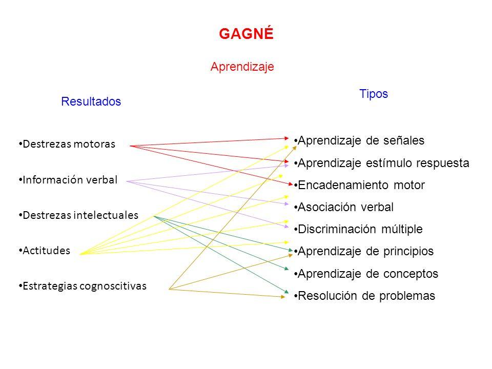 GAGNÉ Aprendizaje Resultados Tipos Destrezas motoras Información verbal Destrezas intelectuales Actitudes Estrategias cognoscitivas Aprendizaje de señ
