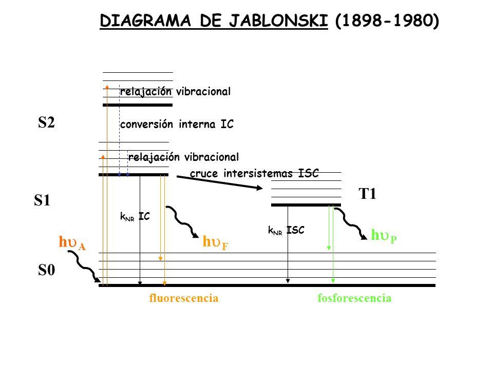 S0 S1 S2 h A k NR IC h F fluorescencia T1 cruce intersistemas ISC k NR ISC h P fosforescencia DIAGRAMA DE JABLONSKI (1898-1980) conversión interna IC